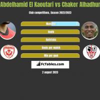 Abdelhamid El Kaoutari vs Chaker Alhadhur h2h player stats