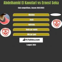 Abdelhamid El Kaoutari vs Ernest Seka h2h player stats
