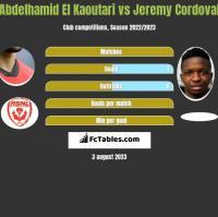 Abdelhamid El Kaoutari vs Jeremy Cordoval h2h player stats