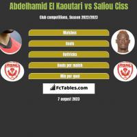 Abdelhamid El Kaoutari vs Saliou Ciss h2h player stats