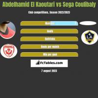 Abdelhamid El Kaoutari vs Sega Coulibaly h2h player stats