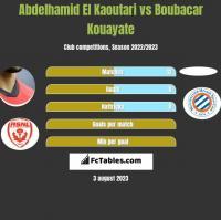 Abdelhamid El Kaoutari vs Boubacar Kouayate h2h player stats