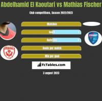 Abdelhamid El Kaoutari vs Mathias Fischer h2h player stats