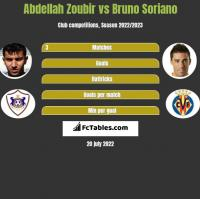 Abdellah Zoubir vs Bruno Soriano h2h player stats