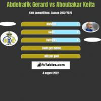 Abdelrafik Gerard vs Aboubakar Keita h2h player stats