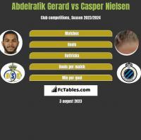 Abdelrafik Gerard vs Casper Nielsen h2h player stats
