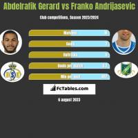 Abdelrafik Gerard vs Franko Andrijasevic h2h player stats
