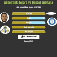 Abdelrafik Gerard vs Denzel Jubitana h2h player stats