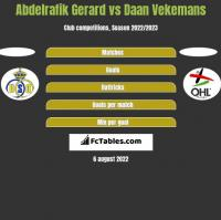 Abdelrafik Gerard vs Daan Vekemans h2h player stats