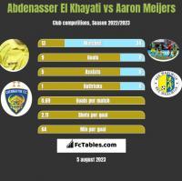 Abdenasser El Khayati vs Aaron Meijers h2h player stats