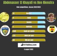 Abdenasser El Khayati vs Ben Rienstra h2h player stats