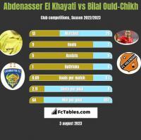 Abdenasser El Khayati vs Bilal Ould-Chikh h2h player stats