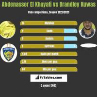 Abdenasser El Khayati vs Brandley Kuwas h2h player stats