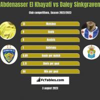 Abdenasser El Khayati vs Daley Sinkgraven h2h player stats