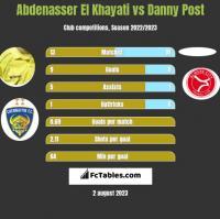 Abdenasser El Khayati vs Danny Post h2h player stats