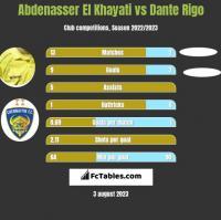 Abdenasser El Khayati vs Dante Rigo h2h player stats