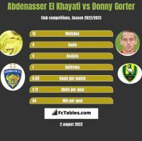 Abdenasser El Khayati vs Donny Gorter h2h player stats