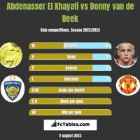 Abdenasser El Khayati vs Donny van de Beek h2h player stats