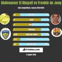 Abdenasser El Khayati vs Frenkie de Jong h2h player stats