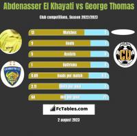Abdenasser El Khayati vs George Thomas h2h player stats