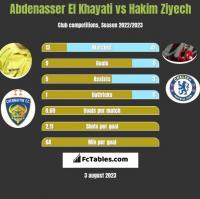 Abdenasser El Khayati vs Hakim Ziyech h2h player stats