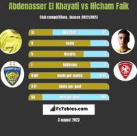 Abdenasser El Khayati vs Hicham Faik h2h player stats