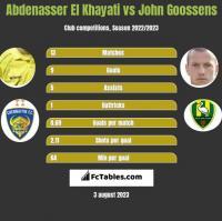 Abdenasser El Khayati vs John Goossens h2h player stats