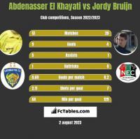 Abdenasser El Khayati vs Jordy Bruijn h2h player stats