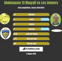 Abdenasser El Khayati vs Lex Immers h2h player stats