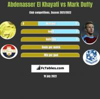 Abdenasser El Khayati vs Mark Duffy h2h player stats