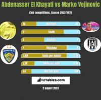 Abdenasser El Khayati vs Marko Vejinovic h2h player stats