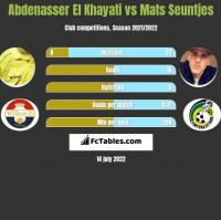 Abdenasser El Khayati vs Mats Seuntjes h2h player stats