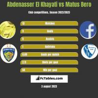 Abdenasser El Khayati vs Matus Bero h2h player stats