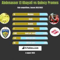 Abdenasser El Khayati vs Quincy Promes h2h player stats