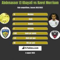Abdenasser El Khayati vs Ravel Morrison h2h player stats