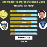 Abdenasser El Khayati vs Razvan Marin h2h player stats