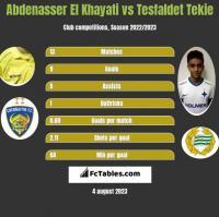 Abdenasser El Khayati vs Tesfaldet Tekie h2h player stats