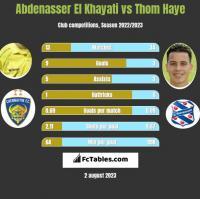 Abdenasser El Khayati vs Thom Haye h2h player stats
