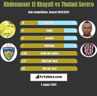 Abdenasser El Khayati vs Thulani Serero h2h player stats