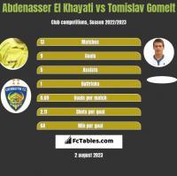 Abdenasser El Khayati vs Tomislav Gomelt h2h player stats