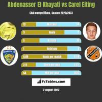 Abdenasser El Khayati vs Carel Eiting h2h player stats
