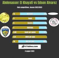 Abdenasser El Khayati vs Edson Alvarez h2h player stats