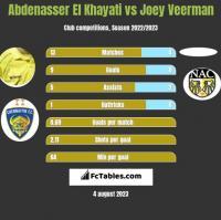 Abdenasser El Khayati vs Joey Veerman h2h player stats