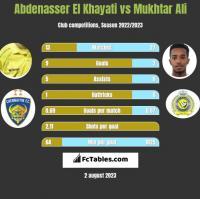 Abdenasser El Khayati vs Mukhtar Ali h2h player stats