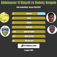Abdenasser El Khayati vs Rodney Kongolo h2h player stats