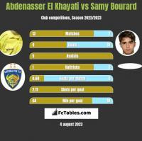 Abdenasser El Khayati vs Samy Bourard h2h player stats