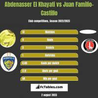 Abdenasser El Khayati vs Juan Familio-Castillo h2h player stats