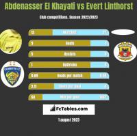 Abdenasser El Khayati vs Evert Linthorst h2h player stats