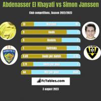 Abdenasser El Khayati vs Simon Janssen h2h player stats