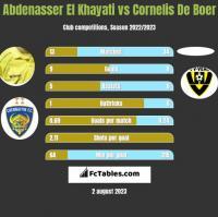 Abdenasser El Khayati vs Cornelis De Boer h2h player stats